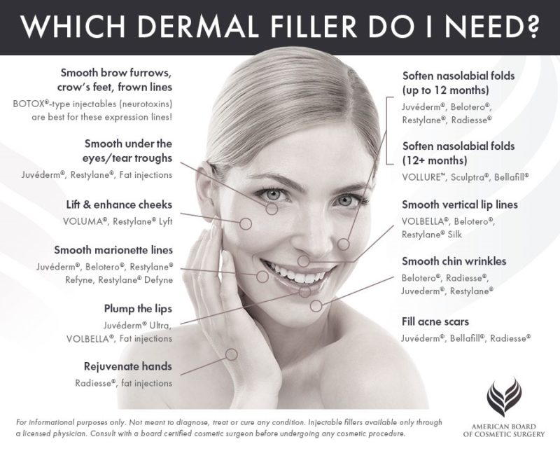 Which Dermal Filler Do I Need: A guide